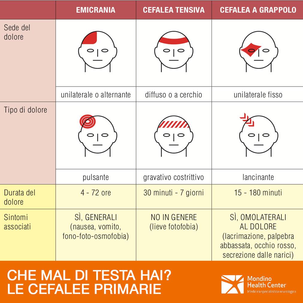 I vari tipi di cefalea primaria